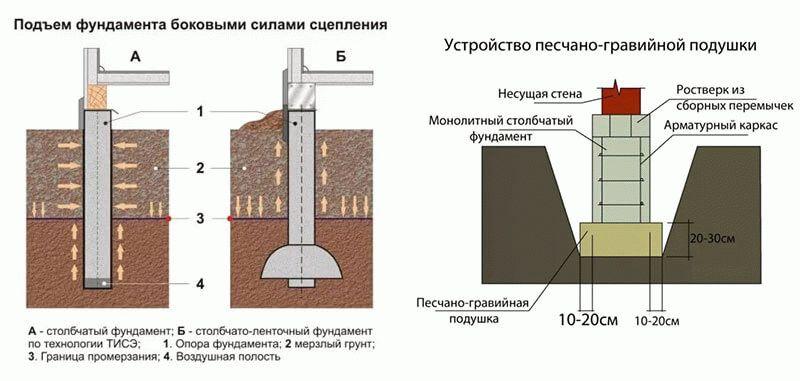 Столбчато ростверковый фундамент своими руками пошаговая инструкция