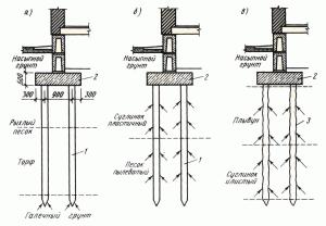 Схемы забивки свайного фундамента