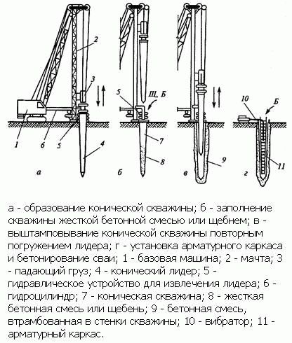 Свайный фундамент из бетона своими руками пошаговая инструкция 64
