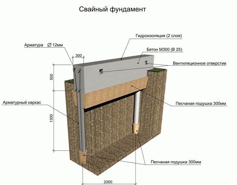 Свайный фундамент из бетона своими руками пошаговая инструкция 81