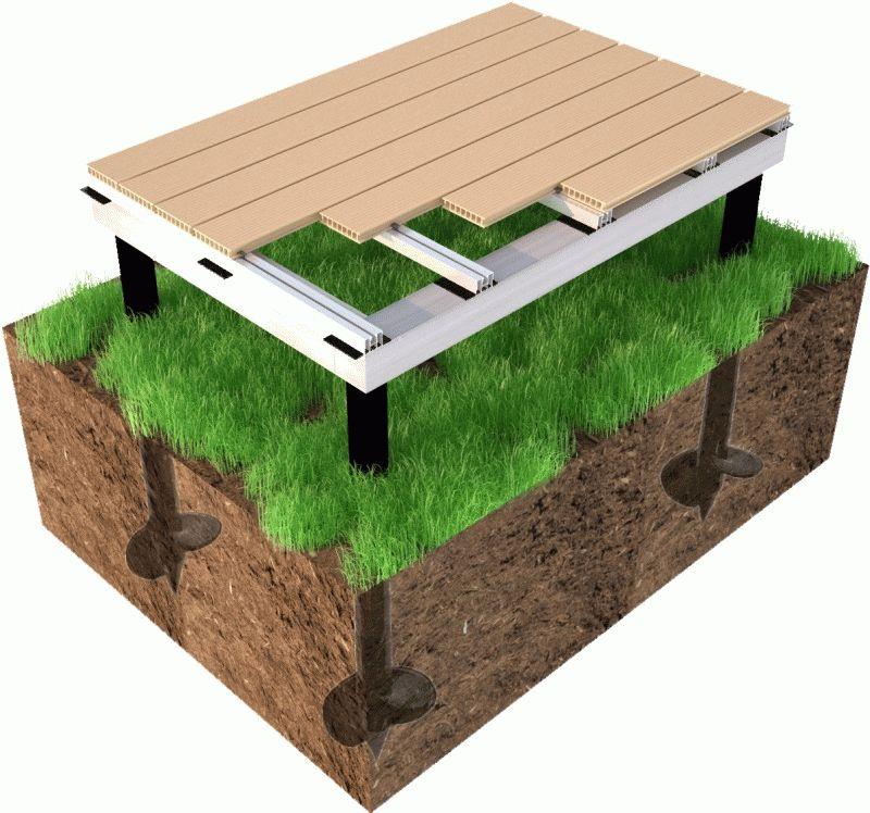 Как высчитать куб земли
