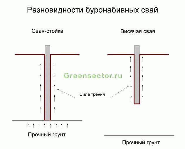 Гидроизоляция стальных свай снип проступают желтые пятна из под шпатлевки