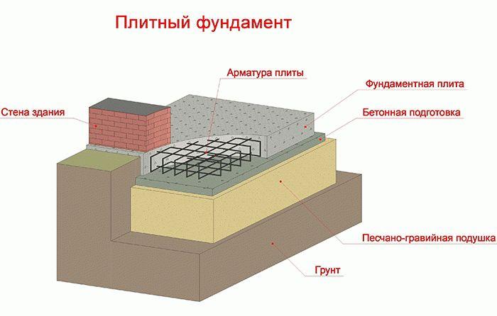 Фундамент своими руками для бани пошаговая инструкция
