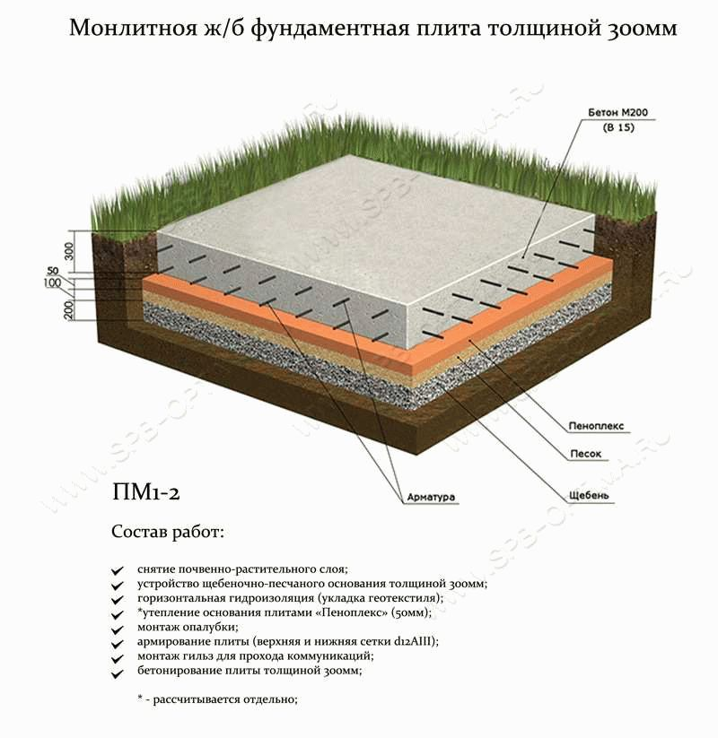 толщина монолитной плиты фундамента