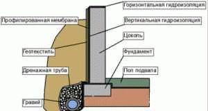 Гидроизоляция фундаментов требуется эпоксидные краски полифарб в харькове