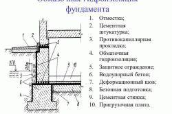 Как правильно класть рубероид на фундамент