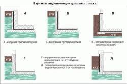 гидроизоляция заливки и выравнивания полов
