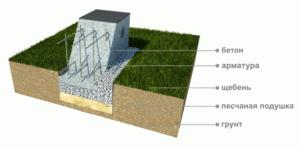 Фундамент столбчатый мелкозаглубленный