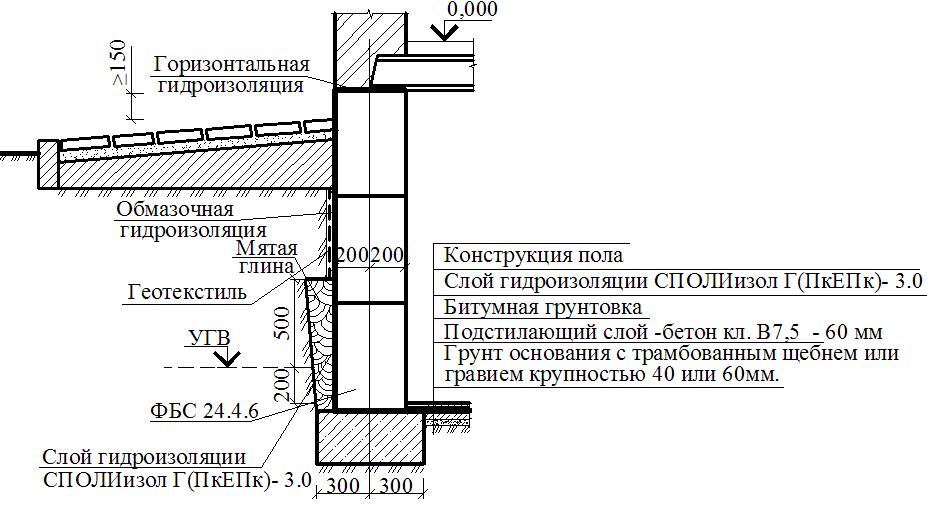 Обмазочная гидроизоляция реновир гидропруф
