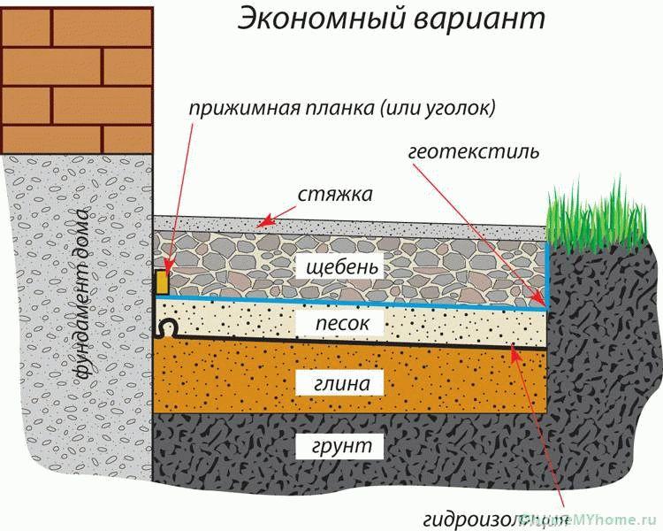 Ванной купить гидроизоляция комнаты для окрасочная