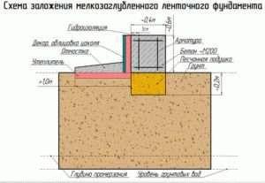 Гидроизоляция песчано-щебеночной подсыпки наливные полы на основе бутадиен-стирольного латекса