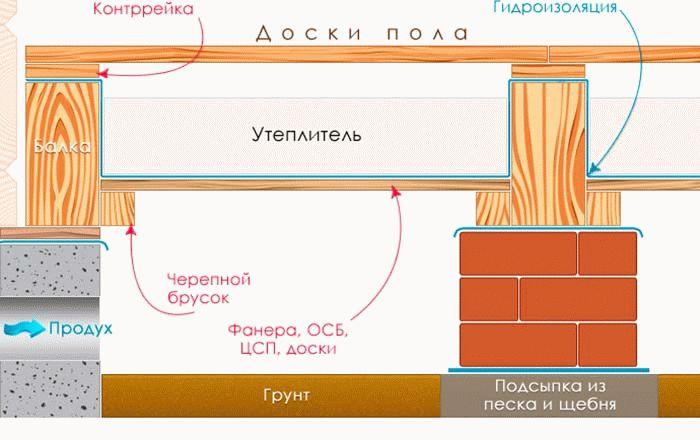 Гидроизоляция полов 1-го этажа мастика пбс-a кровельная казань