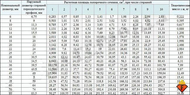 таблица площадей арматуры