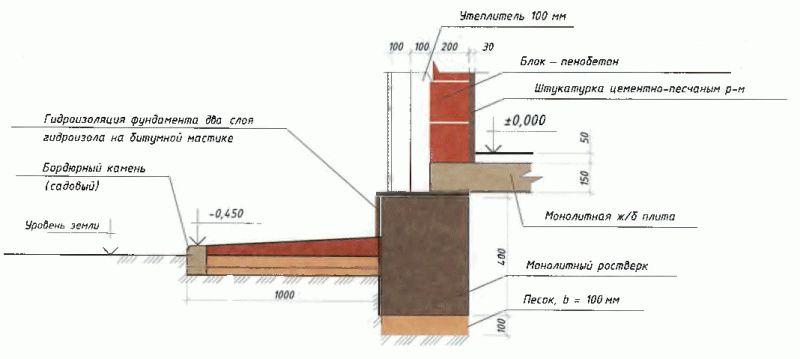 Как заделать трещины в отмостке дома
