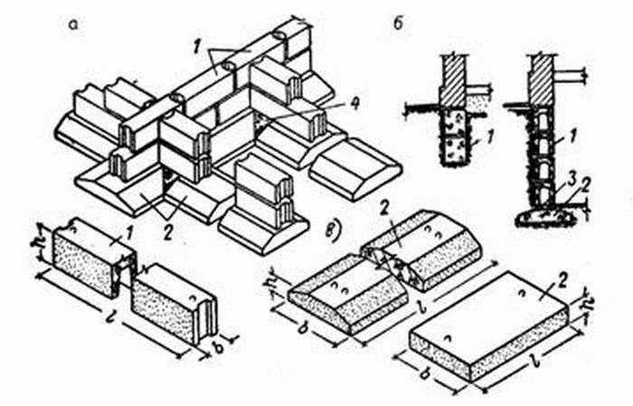 перевязка фундаментных блоков
