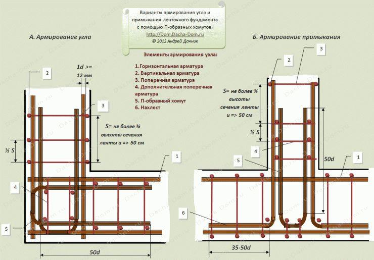 Армирование ленточного фундамента выбор арматуры и правильная технология проведения работ