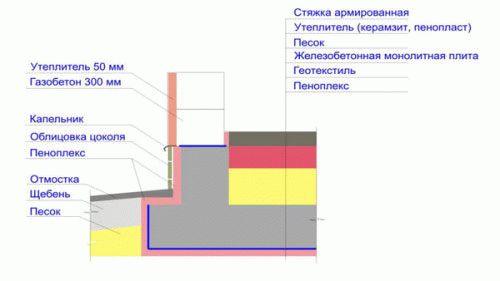 Как правильно залить монолитную плиту фундамента